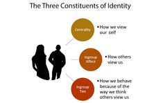 Three key constituents of identity Behavioral Economics, Brain Science, Social Behavior, Live Love, Decision Making, Psychology, Identity, Meant To Be, Self
