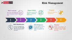 IT Risk Management Project Risk Management, Safety Management System, Risk Management Strategies, Change Management, Wealth Management, Cyber Security Career, 6 Sigma, Risk Analysis, Risk Management