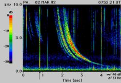 Sferics, Whistlers, and the Dawn Chorus: Listening to Earth Music on VLF