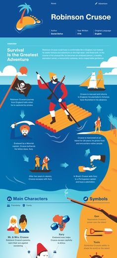 Infographic for Robinson Crusoe