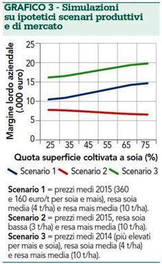 Mais o Soia? La situazione in Italia - Materie Prime - Commoditiestrading
