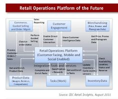 Can a retailer have an effective #OmniChannel #Retail #Strategy without a proper #MDM #MasterDataManagement approach? #mafash14 #bocconi #sdabocconi #mooc #w5