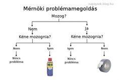 Mérnöki problémamegoldás - Mindennapi kockaságok