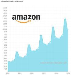Amazon steigert Umsatz deutlich und Gewinn leicht - http://www.onlinemarktplatz.de/47959/amazon-steigert-umsatz-deutlich-und-gewinn-leicht/