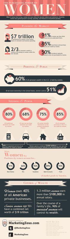 Women spend - infographic