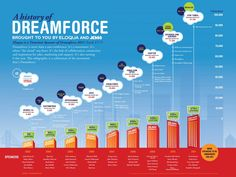 Another Dreamforce infographic to ponder as you find ways to document your conference history and entice new attendees - A History Of Dreamforce Cloud Computing Event: Infographic