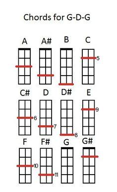 The Three String Charts – Cigar Box Nation Guitar Tips, Guitar Songs, Guitar Lessons, Cigar Box Nation, Cigar Box Guitar Plans, Making Musical Instruments, Homemade Instruments, Guitar Chord Chart, Ukulele Chords