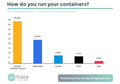 Parity Check: Node.js, JVM and the Surprising Results About Docker Swarm - The…