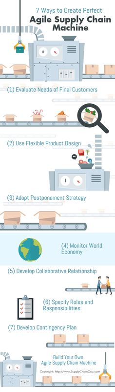 #MaterialHandling How agile supply chain theories were developed and seven ways to create agility in your organization. http://www.wprpwholesalepalletrack.com