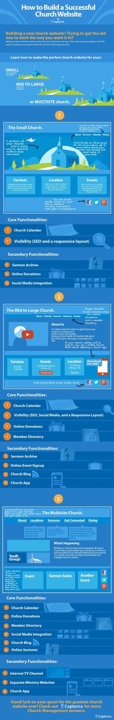 fundraising infographic : How to Build a Successful Church Website [Infographic]