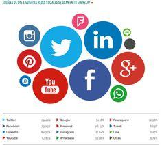 ¿Cómo usan las redes sociales las empresas españolas?