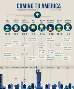 Coming to America: visas for entrepreneurs #infographic #startups (by Anna Vital)