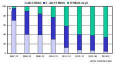 FiCom - Ajankohtaista - Tilastokatsaus kiinteistä laajakaistoista