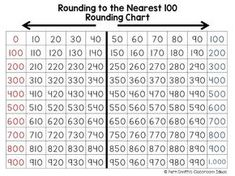 Are You Teaching Rounding to the Nearest Ten or Hundred? Help with teaching this skill and this blog post also includes a Freebie! #FernSmithsClassroomIdeas