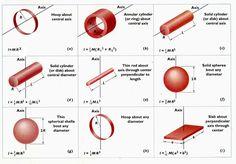 Moments of Inertia Mehr zur Mathematik und Lernen allgemein unter zentral-lernen.de