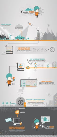 This infographic shows how CleverMiles vehicle telematics works for usage based insurance.