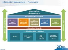 Image result for CRM architecture schematics