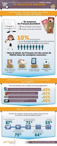 #Infographie #Fidélité #Retail : Les attentes des Français aux programmes de fidélité