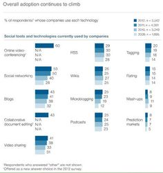 """Eine jüngst veröffentlichte, globale McKinsey Studie, an der 3.500 Führungskräfte teilgenommen haben, zeigt, dass Social Media Werkzeuge """"Mainstream"""" geworden sind und von 83% der befragten Unternehmen eingesetzt werden, einerseits für die interne Kommunikation, zum anderen für die externe Kommunikation mit Kunden.  Und auch die mobile Anbindung von Mitarbeitern ist immer häufiger anzutreffen.  Insofern bestätigt die Studie die Erwartungen."""