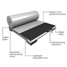 Harlequin AeroDeck™ — An ultra lightweight sprung floor panel system that is approximately 50%