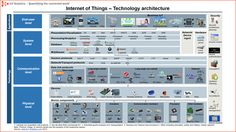 (4) Where can I find the best description of the IoT architecture and development flow? - Quora