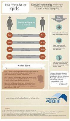 The Benefits of Educating Girls #infographic #Guatemala #education