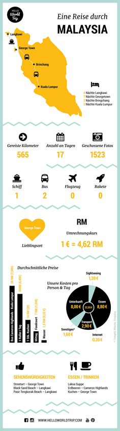 Infografik Malaysia
