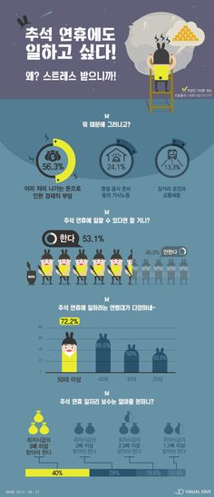 직장인 53.1% '추석연휴, 일하고 싶다'…왜? [인포그래픽] #Holiday / #Infographic ⓒ 비주얼다이브 무단 복사·전재·재배포 금지