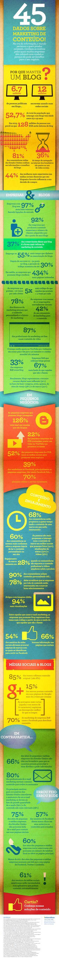 45 dados sobre produção de conteúdo nas redes sociais #Infografico #marketing #Socialmedia #blog #EstrategiasDigitais