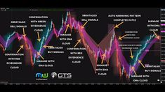 24 Hours Trading Forex GBPJPY with Ultimate Daytrading Toolbox Proprietary Trading, Forex Trading Education, Dow Jones, Day Trader, Technical Analysis, Toolbox, New Tricks, Stock Market, Investing