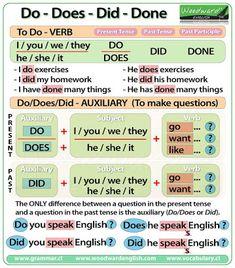 Resultado de imagen para English grammar