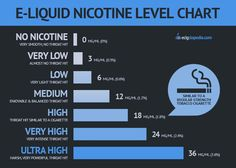 What Nicotine Strength Should You Choose?