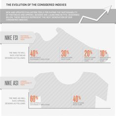Nike's Gameplan for Growth that's Good for All | Management Innovation eXchange