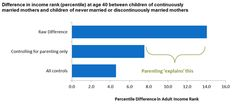 Chart showing how children raised with parents that stay together is correlated with the child's income.