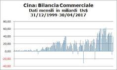 attilio folliero: Cina: Bilancia Commerciale, Import ed Export (Dati...