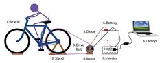 The intention of this project is to build a straight forward human powered generator from a used bicycle and to use it to power light bulbs, blenders, cell phones,...