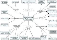 Century Learning Diagram ~ Educational Technology and Mobile Learning: The Century Learning and Teaching Skills. 21st Century Classroom, 21st Century Learning, 21st Century Skills, Instructional Strategies, Instructional Design, Teaching Skills, Teaching Strategies, Maths Resources, Activities