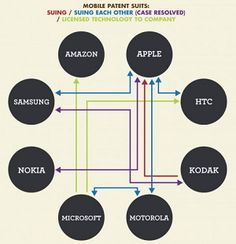 Mobile patent suits #patent #intellectual property