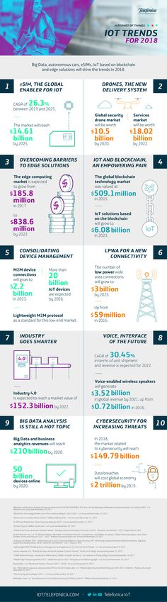 IoT (Internet of Things) shall enhance our living environment with intelligence and with simple using data and communication through the internet. So let's look into 2018 IoT trends, what is coming up, what will progress and stay. Data Science, Computer Science, Science And Technology, Drones, Machine Learning Deep Learning, 4 Industrial Revolutions, Artificial Intelligence Technology, Community Manager, Data Analytics