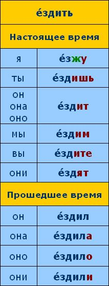 speak-russian.cie.ru time_new rus course lesson07.php scene02 grammar.php