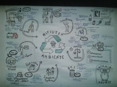 Visualizzazione dei risultati del workshop