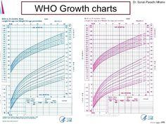 Clean Child Growth Chart Weight Child Age Weight Growth ChartBack To 23 Surprising Child Growth Chart WeightHand Picked Child Growth Chart Weight Chart For Kids… Baby Girl Weight Chart, Weight Charts, Baby Growth, Birth Chart, Campervan, Cleaning, Age, Children, Weights