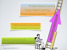 A Case Against Differentiated Instruction Problem Based Learning, Inquiry Based Learning, Project Based Learning, Depth Of Knowledge, Classroom Tools, Blooms Taxonomy, Differentiated Instruction, Differentiation, Curriculum