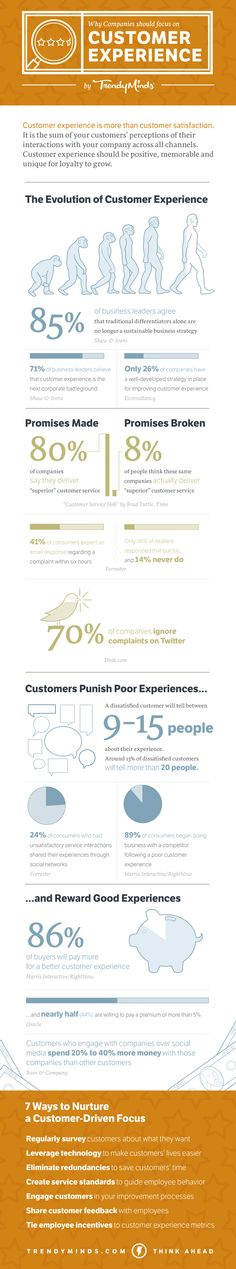 Why Companies Should Focus on Customer Experience #infographic