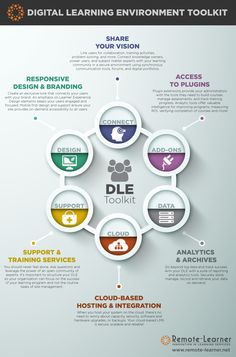 Digital Learning Environment Toolkit Infographic - e-Learning Infographics