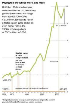 Aumento salarios Ejecutivos