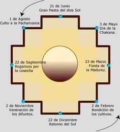 El círculo de la Chacana, la Gran Cruz Andina.