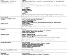 Critères de Bastien & Scapin