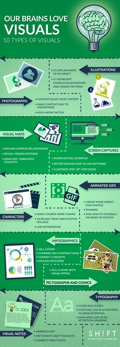 Educational infographic & data visualisation Types of Visual Content to Improve Learner Engagement Infographic - e-Learning Infographics Infographic Educational Technology, New Technology, Educational Psychology, Educational Leadership, Educational Toys, How To Revise Effectively, Whatsapp Tricks, Visual Map, Visual Learning