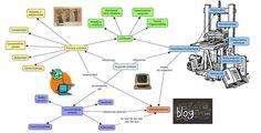 Mapa Mental: De la primera a la segunda oralidad | Prácticas de comunicación digital | Scoop.it
